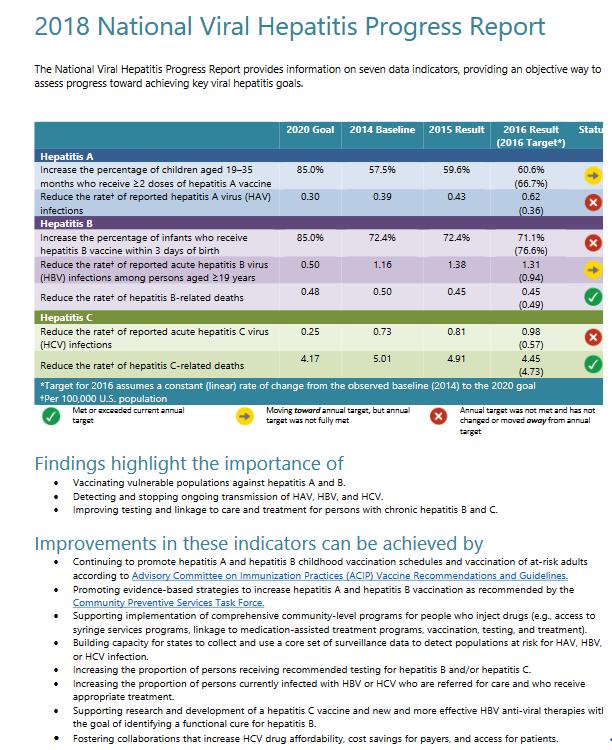 2018 National Viral Hepatitis Progress Report. Go to report