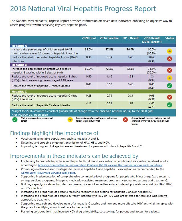 2018 National Viral Hepatitis Progress Report. Go to report.