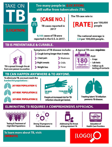 Customizable Take on TB Infographic with Instructions. Go to poster.
