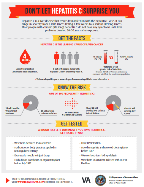 Don't Let Hepatitis C Surprise You PDF Fact sheet.