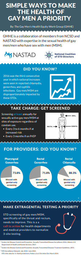 Infographic on STD screening of MSM, specifically of the throat and rectum. Open the infographic.