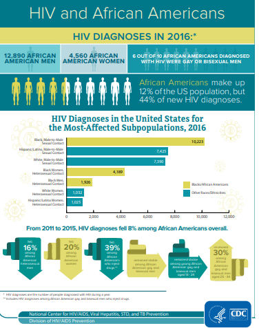 Go to HIV and African Americans information sheet PDF