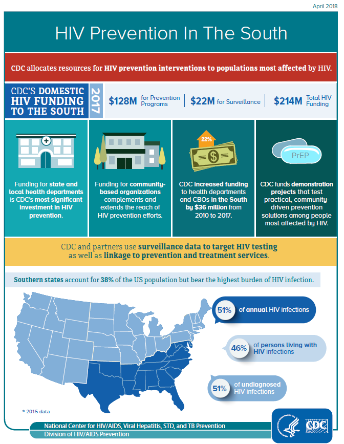 Go to HIV Prevention in the South fact sheet PDF.