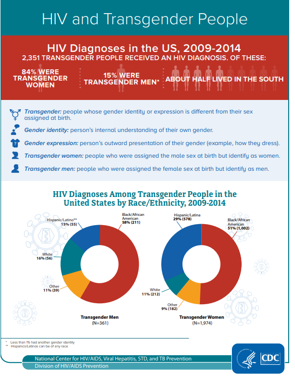 Go to HIV and Transgender People information sheet