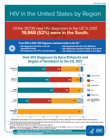 HIV in the United States by Region (2018). Go to fact sheet.