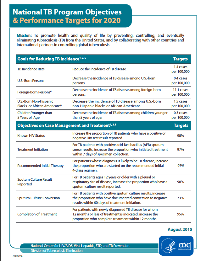 National TB Program Objectives & Performance Targets for 2020. Go to fact sheet.