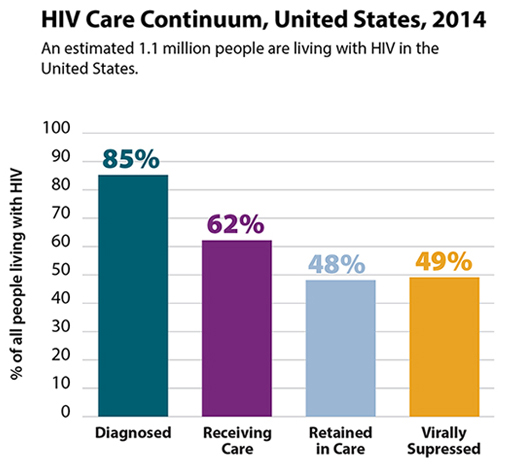 Bar chart showing HIV Care Continuum in the US, 2014, when an estimated 1.1 million people were living with HIV.