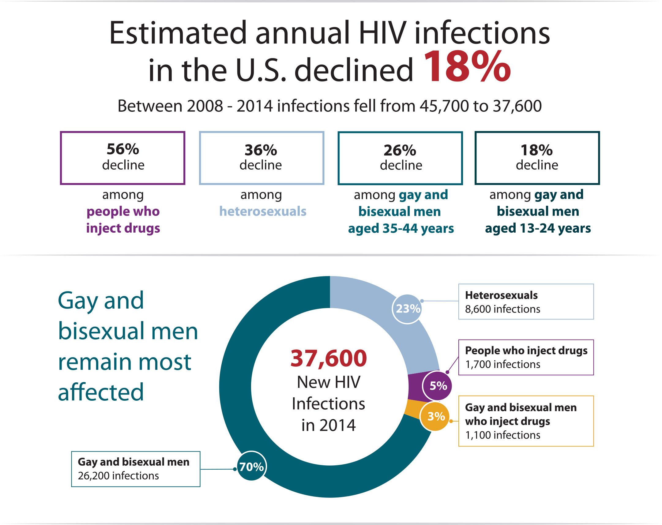 Graphic showing estimated annual HIV infections in the US declined 18% between 2008 and 2014.