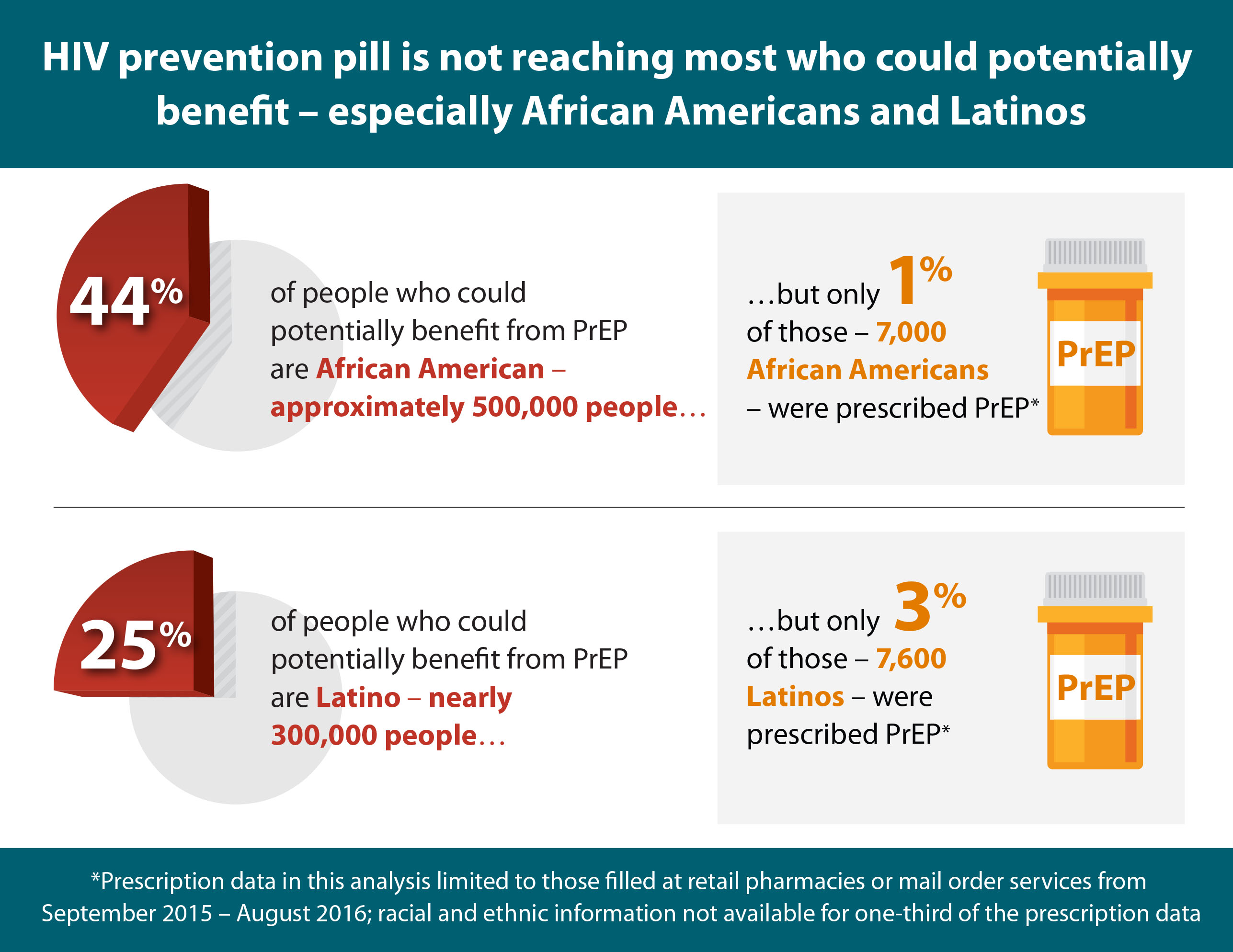 Graphic showing PrEP is not reaching most who could potentially benefit – especially African Americans and Latinos.