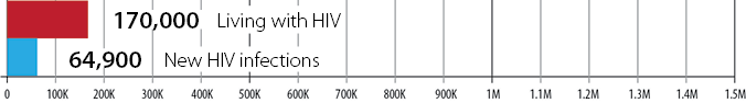 In 1983 there were 170,000 estimated people living with HIV and 64,900 estimated new HIV infections
