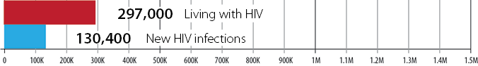 In 1984 there were 297,000 estimated people living with HIV and 130,400 estimated new HIV infections