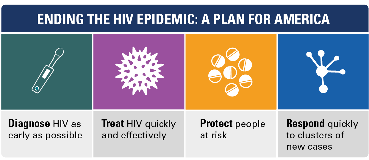 Graphic for Ending the HIV Epidemic: A plan for America