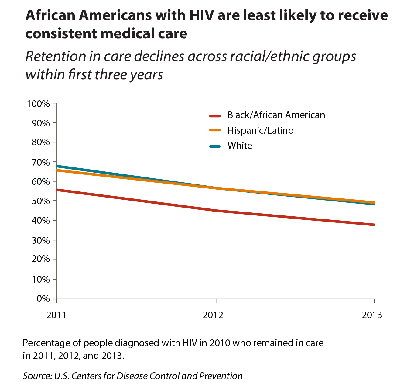 Graph showing African Americans with HIV are least likely to receive consistent medical care compared to Hispanics/Latinos and Whites.