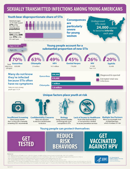 STIs Among Young Americans Infographic